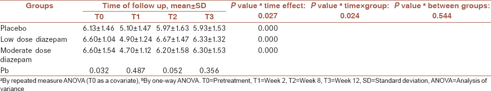 Table 3: The mean severity score of bruxism in children randomized to placebo, low dose and moderate dose diazepam groups before and throughout the study