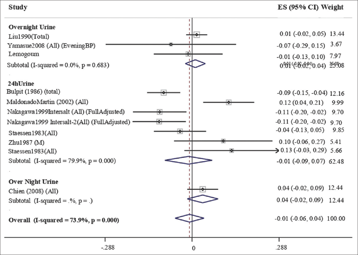 Figure 4: Forest plot demonstrating pooled correlation coefficient between systolic blood pressure and urinary potassium excretion stratified by type of urine sample. Pooled effect was calculated using a random effects model