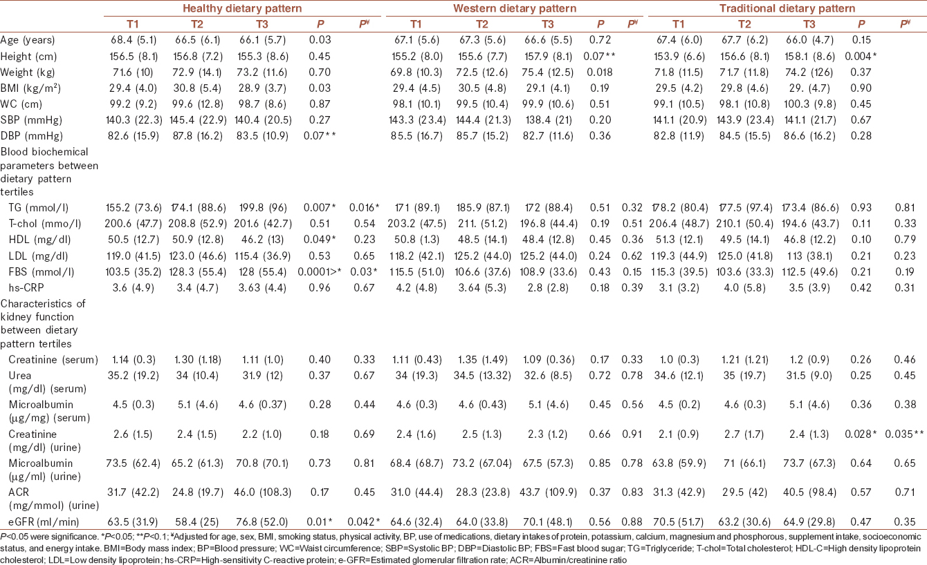 Table 3: Anthropometric characteristics, clinical outcomes, and biochemical parameters across three major dietary pattern tertiles