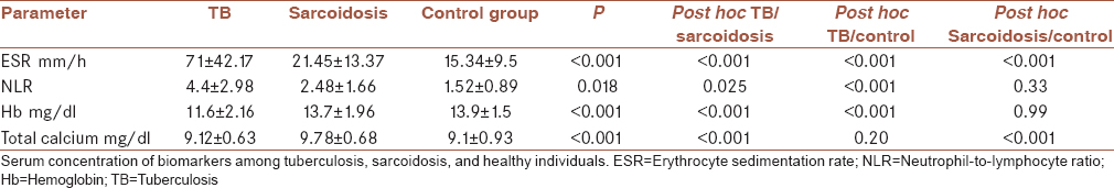Table 2: Comparison of serum concentration of biomarkers between tuberculosis and sarcoidosis and control group