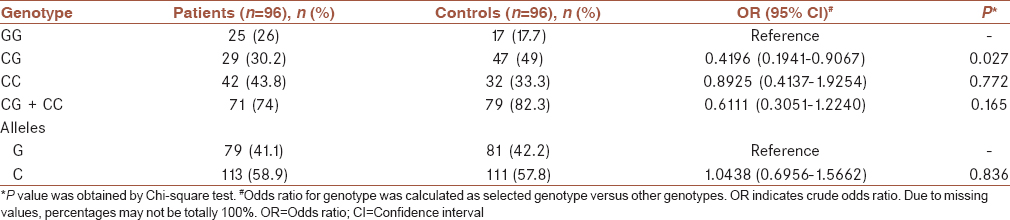 Table 1: Genotype allele frequencies, odds ratio, 95% confidence interval (in parentheses), and <i>P</i> values of TP53 gene (rs1042522) in early-onset breast cancer cases and controls