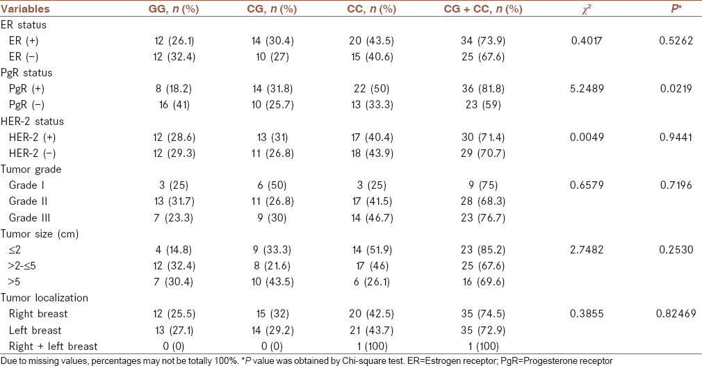 Table 2: Association between TP53 gene (rs1042522) genotypes and clinicopathologic characteristics among early-onset breast cancer cases