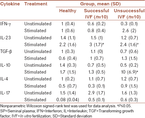 Table 3: Fold change in relative gene expression of cytokines in different studied groups before and after stimulation with seminal plasma