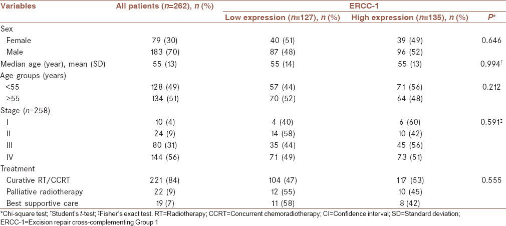 Table 1: Baseline characteristics and clinicopathological factors by excision repair cross.complementing Group 1 expression