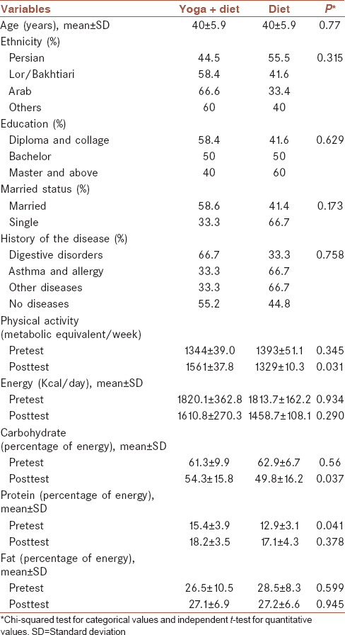 Table 1: Basic characteristics, dietary intake, and physical activity of participants
