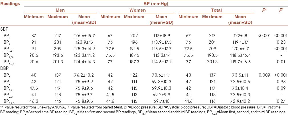 Table 2: Range of multiple blood pressure readings among study population and their relations with mean second and third blood pressure measurement