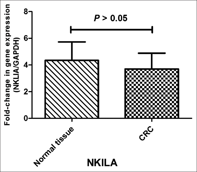 Figure 2: Expression of long noncoding RNA (lncRNA) NKILA in colorectal cancer tissues. Relative expression of NKILA was determined by quantitative reverse transcription polymerase chain reaction analysis. GAPDH was used as an internal control. The data represents the mean ± standard error of the mean (<i>P</i> < 0.05)