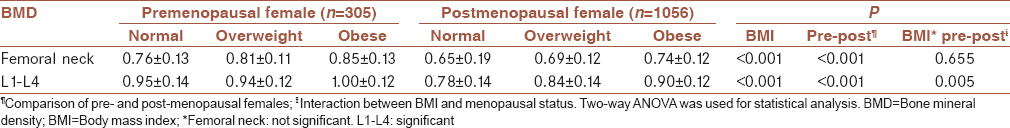 Table 1: Mean±standard deviation of femoral neck and L1-L4 bone mineral density among pre- and post-menopausal females with different body mass index