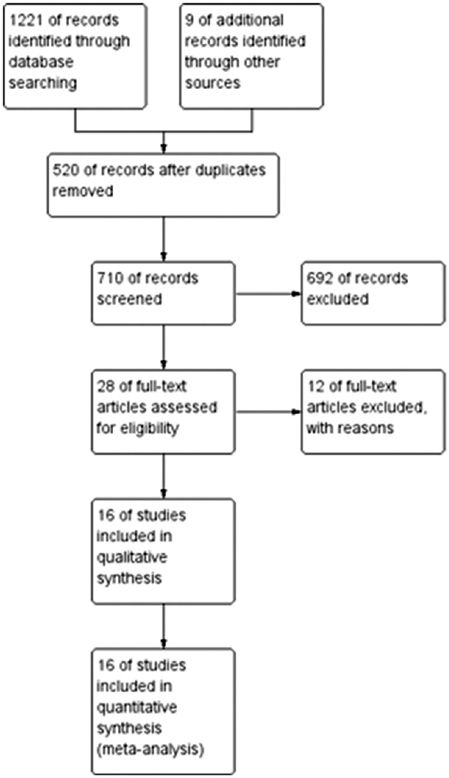 Figure 1: Flowchart of study search and selection process