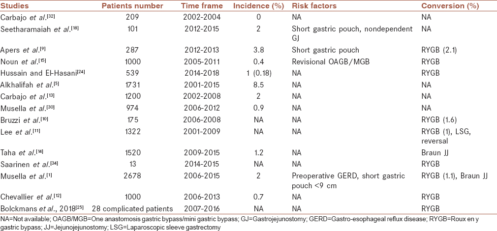 Table 2: Gastro-esophageal reflux disease related information in published studies