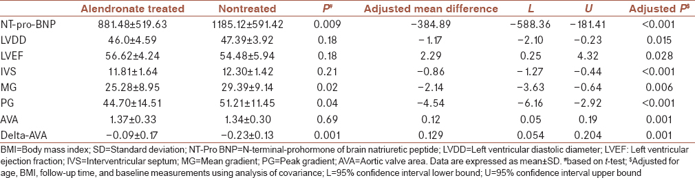 Table 3: Echocardiographic characteristics and serum N-terminal-prohormone of brain natriuretic peptide level of both groups after about 2-year follow-up