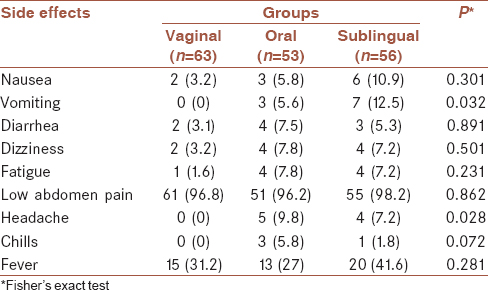 Table 5: Comparison of the side effects among the three groups; <i>n</i> (%)