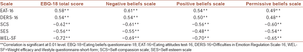 Table 4: Convergent and divergent validity of the eating beliefs questionnaire-18