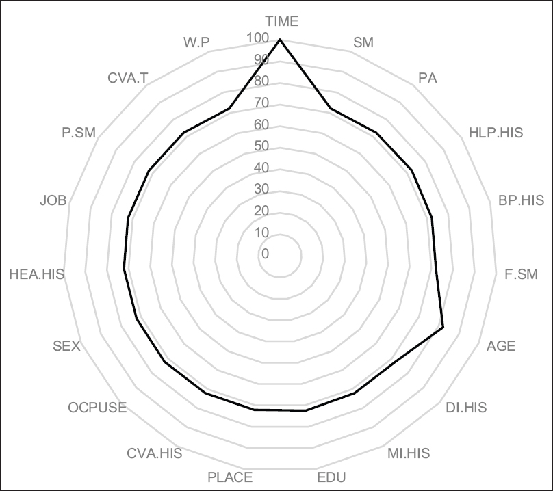 Figure 1:Radar plot for comparing the variable importance based on the optimal model. Normalized importance of the independent variable to predict BS mortality. AGE = Age category; MI.HIS = History of myocardial infraction; JOB = Employment status; PLACE = Place of residence; EDU = Education level; CVA.HIS = History of cerebrovascular accident; W.P = Waterpipe smoking; F.SM = Former smoking; P.SM = Passive smoking; SM = Smoking; HEA.HIS = History of heart disease; OCPUSE = Oral contraceptive pill use; PA = Physical activates; BP.HIS = History of blood pressure; HLP.HIS = History of hyperlipoproteinemia; DI.HIS = Diabetes; CVA.T = Cerebrovascular accident type