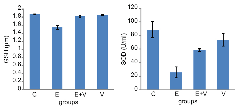 Figure 1: The levels of total reduced glutathione and superoxide dismutase enzyme activity in mice liver. Effect of 3,4-methylenedioxymethamphetamine and Vitamin E on the levels total reduced glutathione and superoxide dismutase activity measured in liver (each group were 7 mice). C (control), E (ecstasy), and V (Vitamin E). Measurements were done as described in the method section. Data are expressed as mean ± standard deviation. *A statistically significant difference compared to the control (<i>P</i> < 0.001)