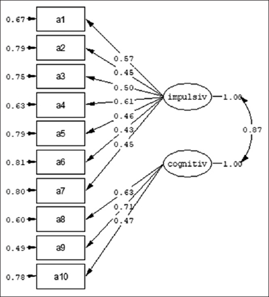 Figure 2: Construct validity of the two-factor of the Persian Version of McLean Screening Instrument for Borderline Personality Disorder