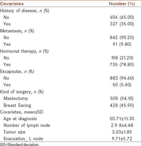 Table 1: Demographic and clinical characteristics of breast cancer patients