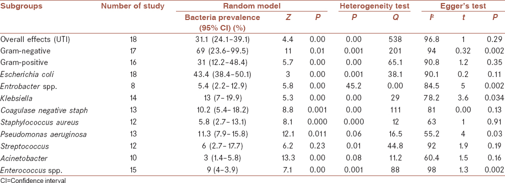 Table 2: Subgroup meta-analysis for both Gram-positive and negative bacteria