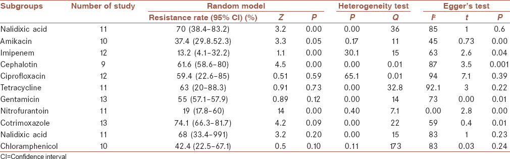 Table 5: Subgroup meta-analysis of antibiotic resistance for <i>Escherichia coli</i> isolates