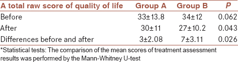 Table 3: Comparison the improvement rate in the quality of life between two groups